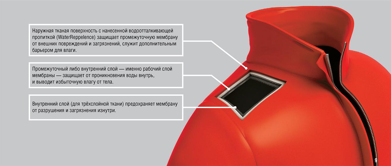 Мембрана и мембранная влагозащитная одежда O3 Ozone